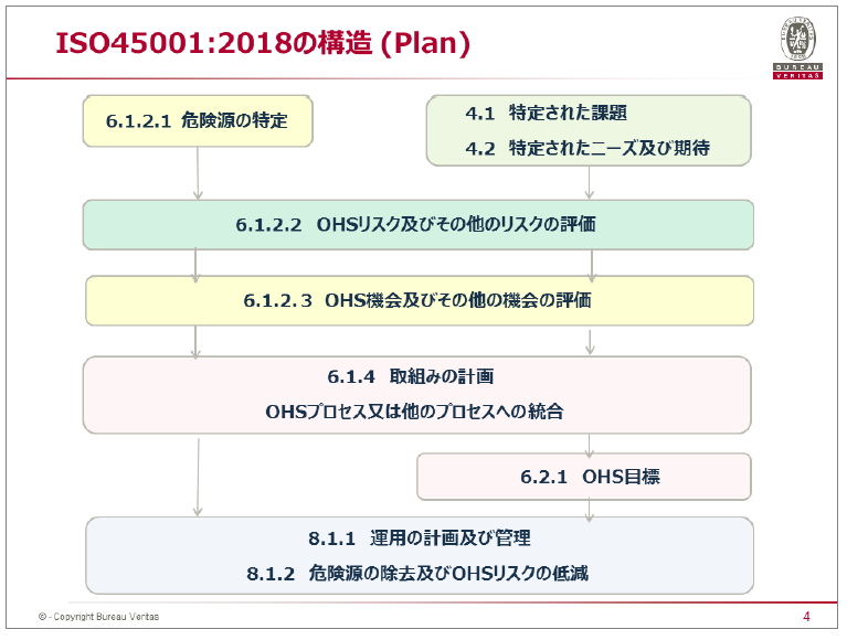 ISO45001:2018の構造(Plan)